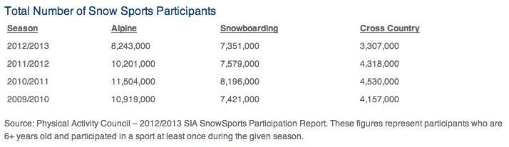 Snowsports Industries America (SIA)