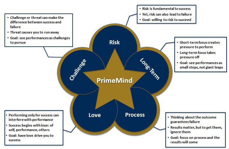PrimeMind
